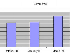 Wordpress, average number of comments per blog