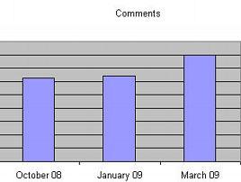 Wordpress, average number of comments per blog