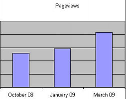 Wordpress, average monthly number of pageviews per blog