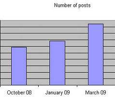 Wordpress, average number of posts per blog