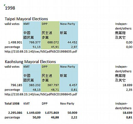 Taipei & Kaohsiung Mayoral Elections, 1998