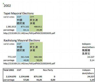 Taipei & Kaoshiung Mayoral Elections 2002