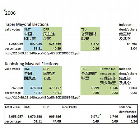 Taipei & Kaohsiung Mayoral Elections 2006