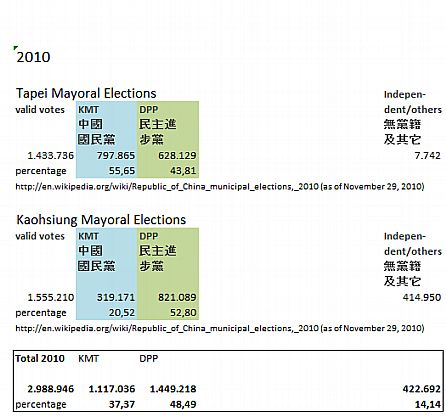 Taipei & Kaohsiung Mayoral Elections 2010