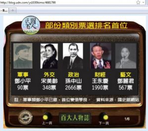 The Five Represents - snapshot of the Academia online poll by Lianhe Wanbao / Bonaparte