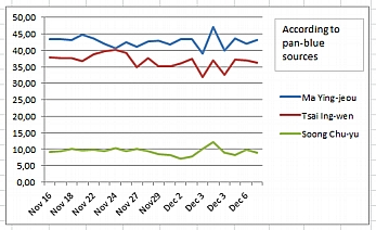Opinion Polls, all Pan-Blue Sources, Nov. 16 to Dec. 7, 2011
