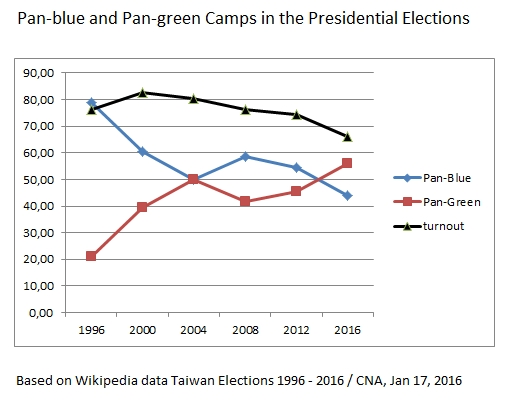 Taiwan presidential elections chart, 1996 - 2016