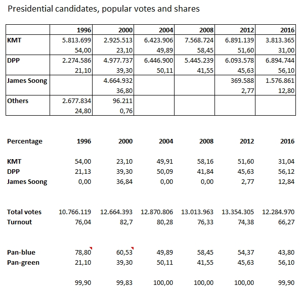 Taiwan's presidential elections, from 1996 to 2016