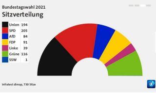 20210926_2136_utc_mandatsverteilung